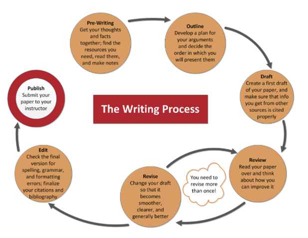 Writing Process by Norquest College Library